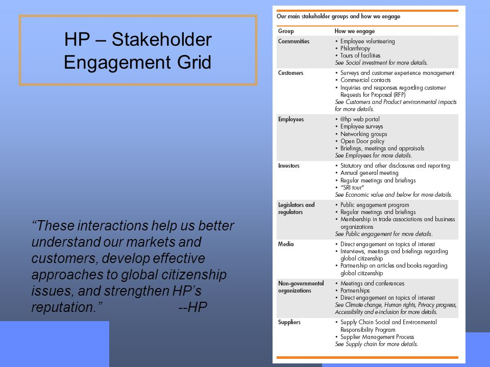 HP – Stakeholder Engagement Grid