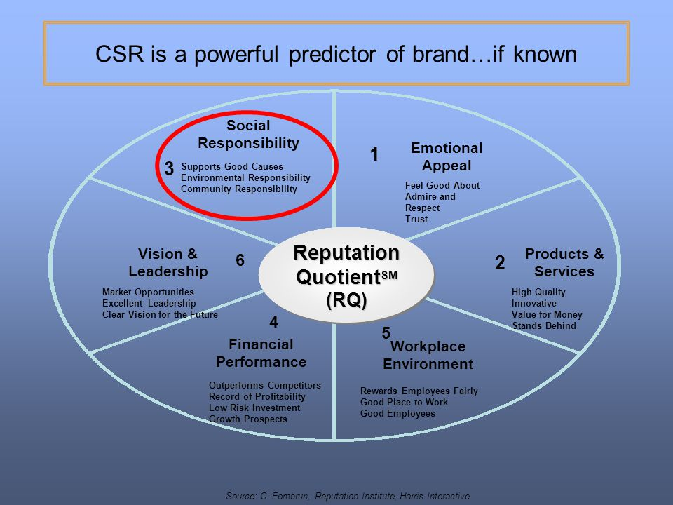 CSR is a powerful predictor of brand…if known