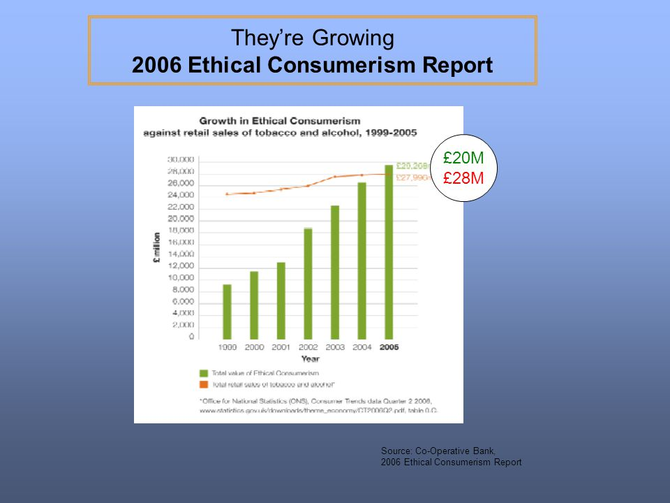 They're Growing 2006 Ethical Consumerism Report