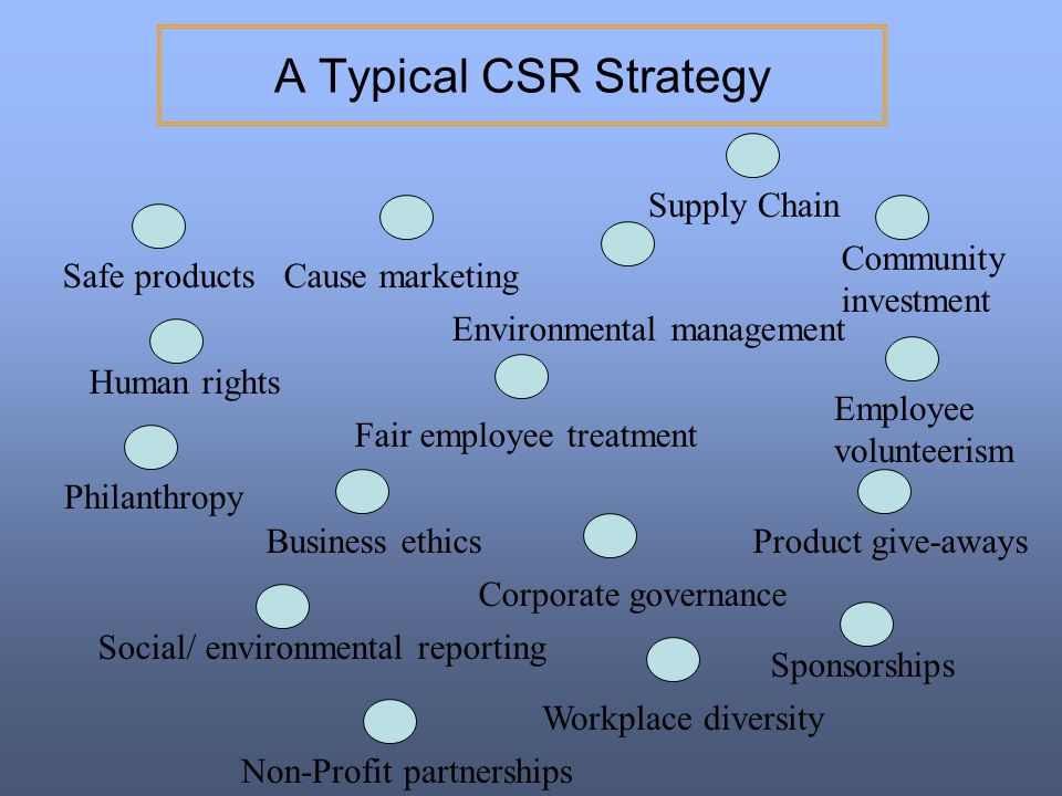 A Typical CSR Strategy Supply Chain Community investment Safe products