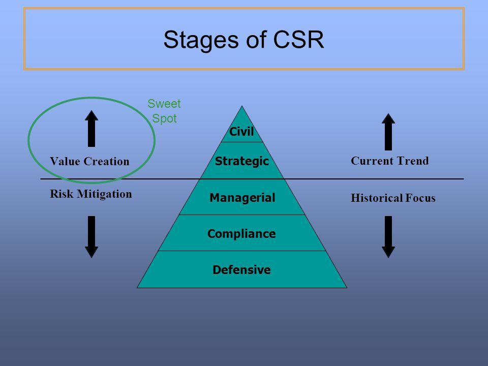 Stages of CSR Sweet Spot