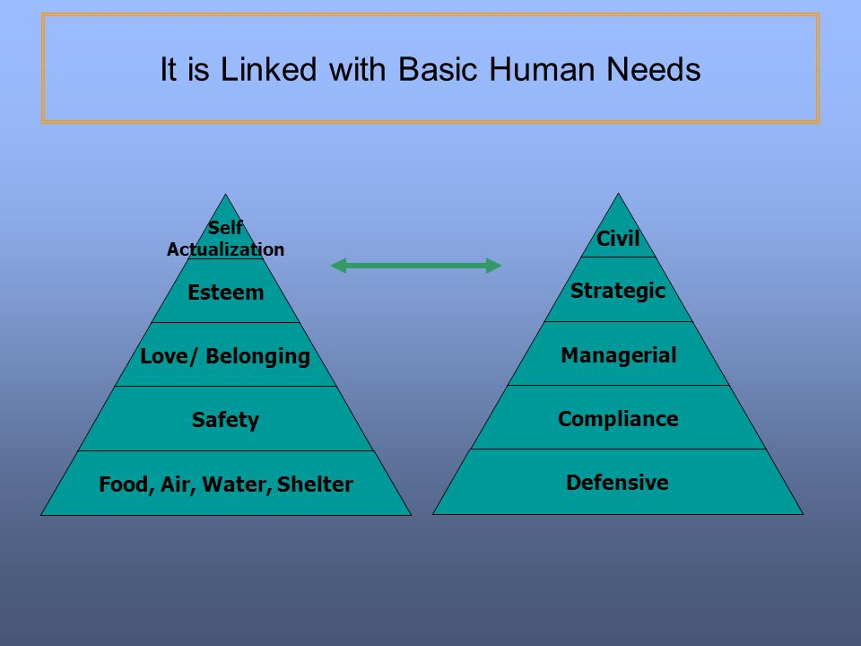 It is Linked with Basic Human Needs