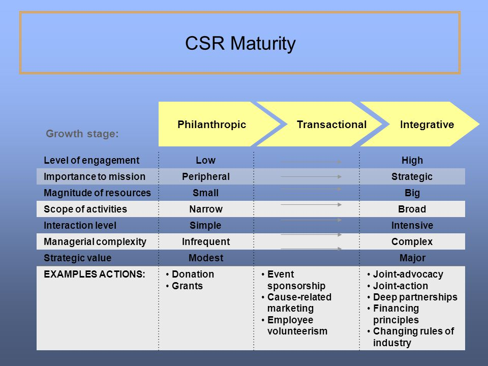 CSR Maturity Philanthropic Transactional Integrative Growth stage: