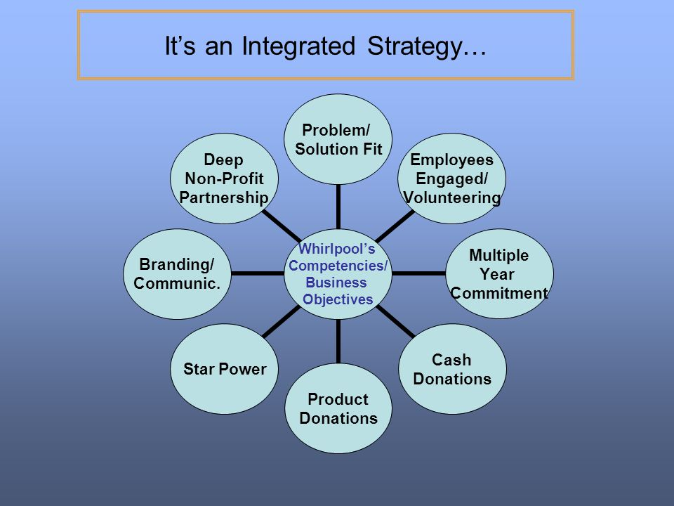 It's an Integrated Strategy…