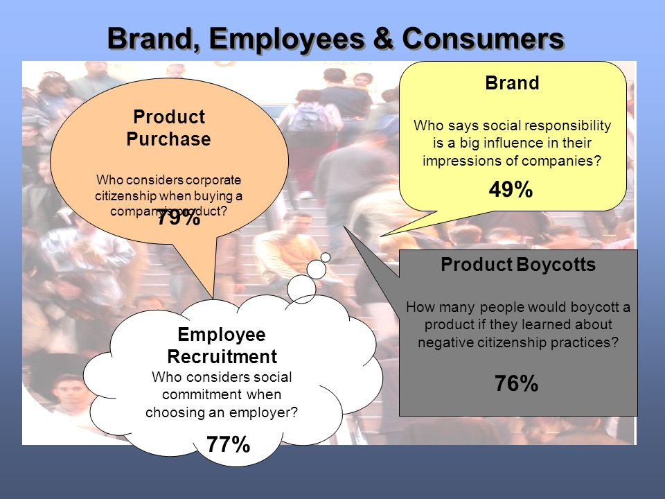 Brand, Employees & Consumers