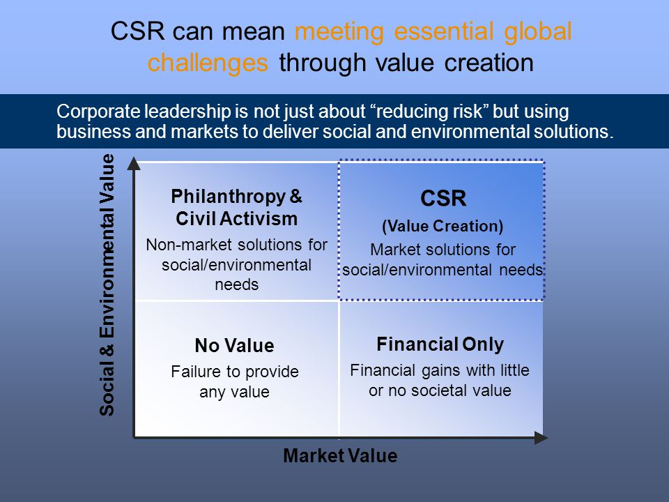 CSR can mean meeting essential global challenges through value creation