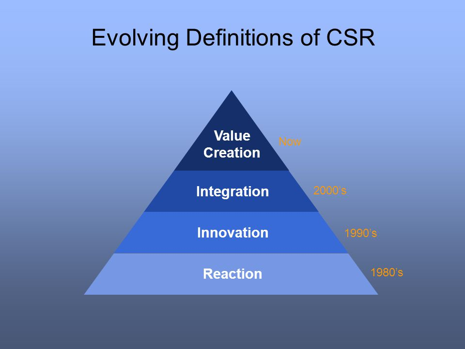 Evolving Definitions of CSR