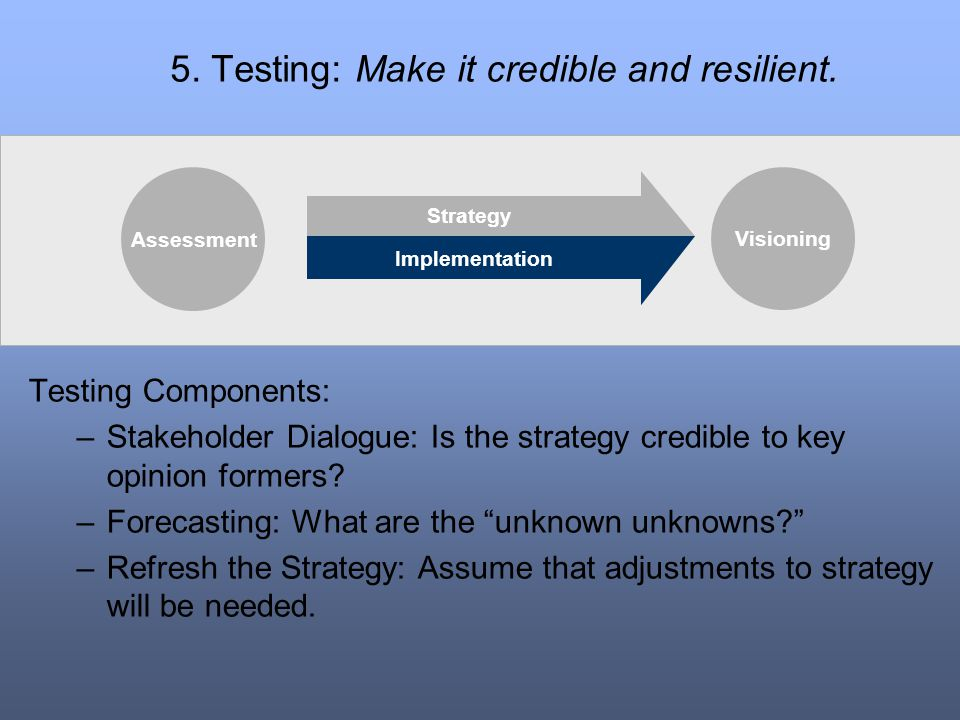 5. Testing: Make it credible and resilient.