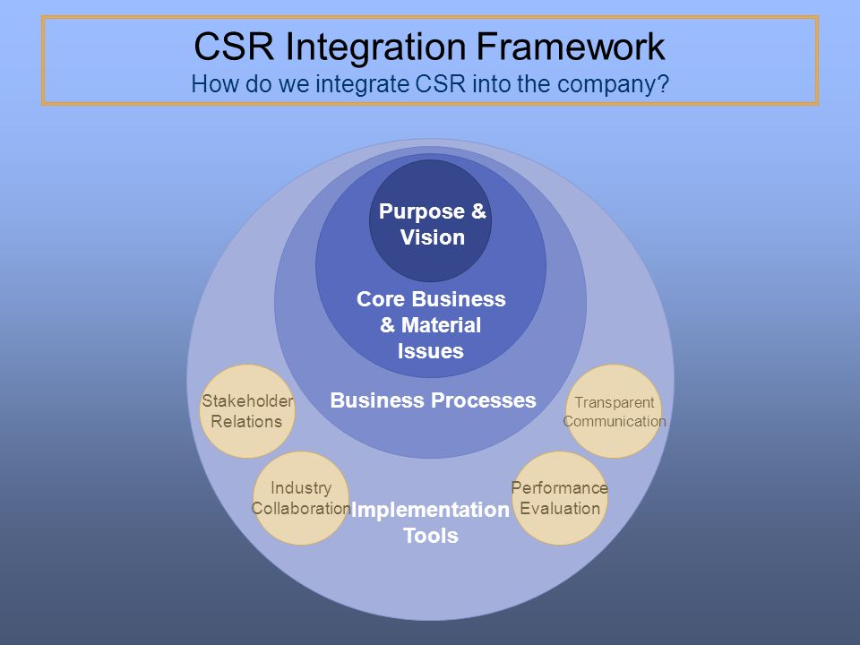 CSR Integration Framework How do we integrate CSR into the company