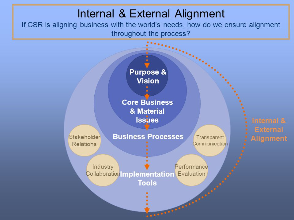 Core Business & Material Issues Internal & External Alignment