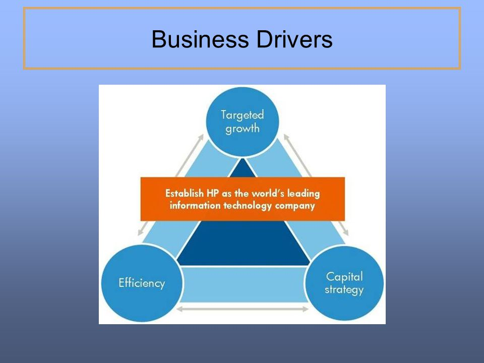 Business Drivers