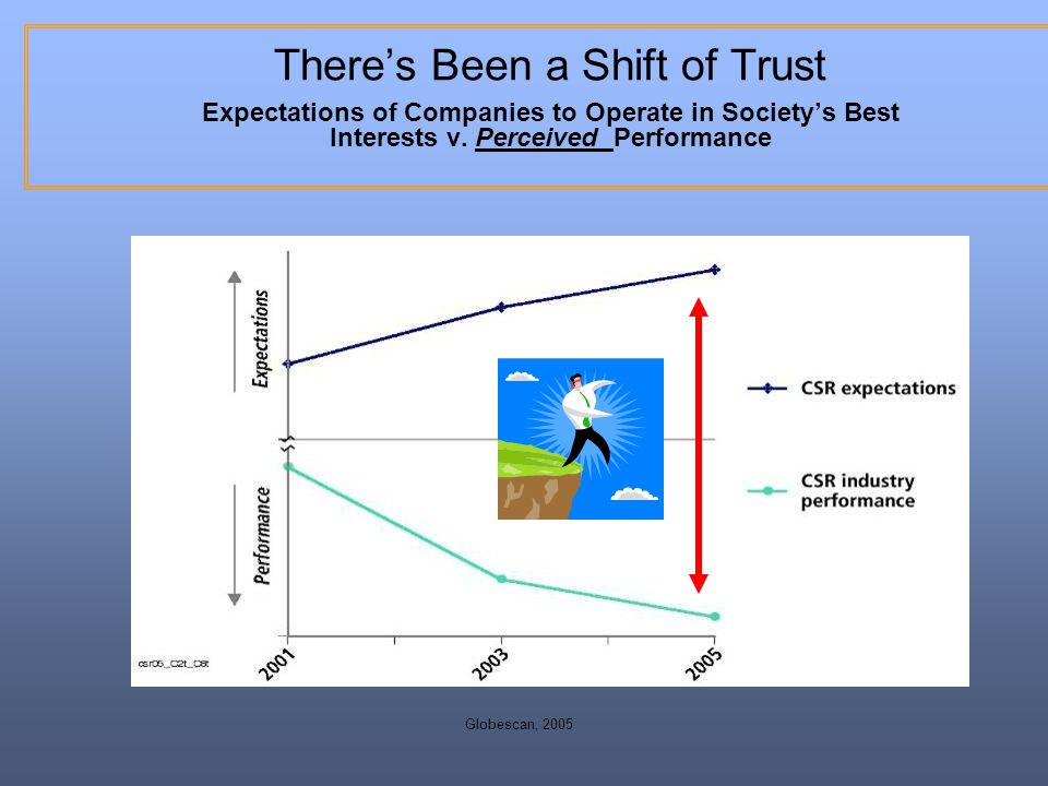 There's Been a Shift of Trust Expectations of Companies to Operate in Society's Best Interests v. Perceived Performance