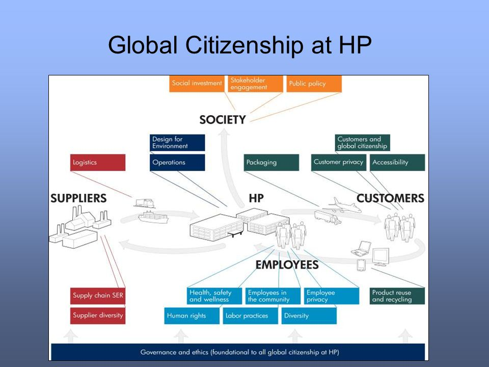 Global Citizenship at HP