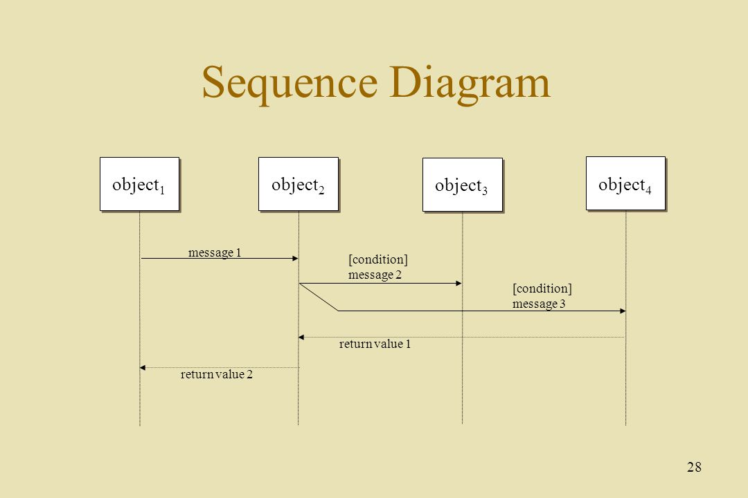 Object oriented analysis ppt video online download sequence diagram object1 object2 object3 object4 message 1 condition ccuart Images