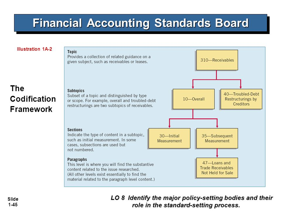 accounting standard setters About standards the sarbanes-oxley act of 2002, as amended, directs the board to establish, by rule, auditing and related professional practice standards for registered public accounting firms to follow in the preparation of audit reports for issuers, brokers, and dealers.