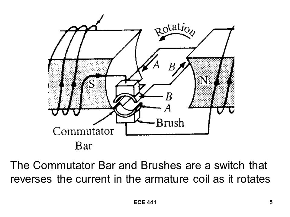 The Commutator Bar and Brushes are a switch that reverses the current in the armature coil as it rotates