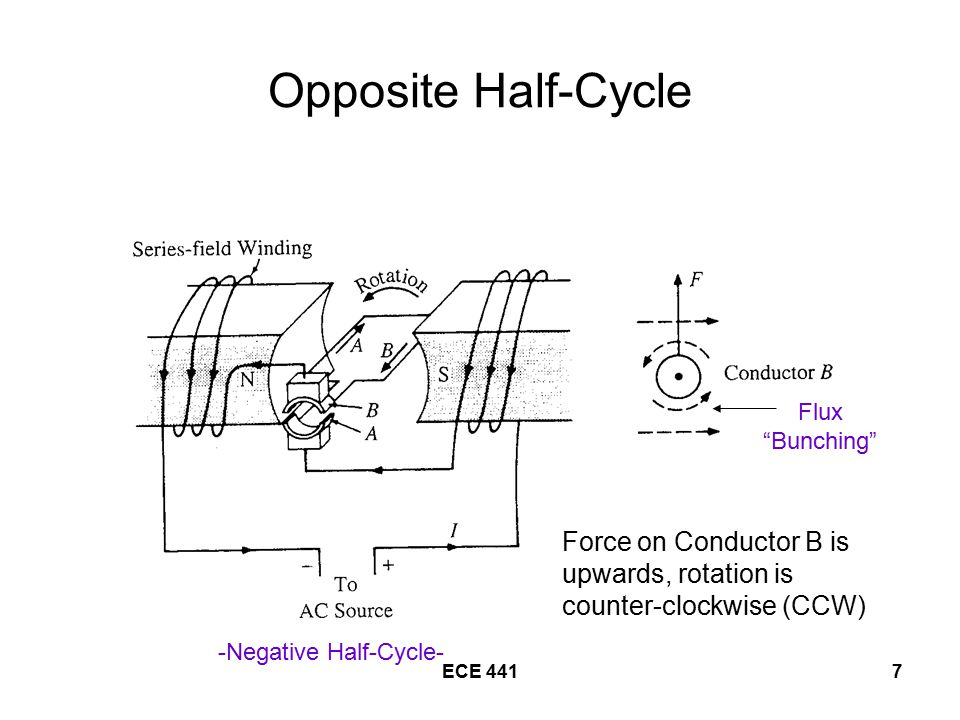 Opposite Half-Cycle Flux Bunching Force on Conductor B is upwards, rotation is counter-clockwise (CCW)