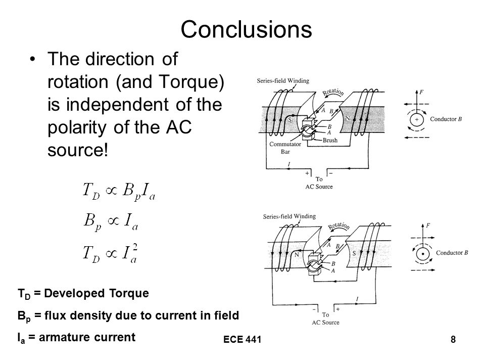 Conclusions The direction of rotation (and Torque) is independent of the polarity of the AC source!