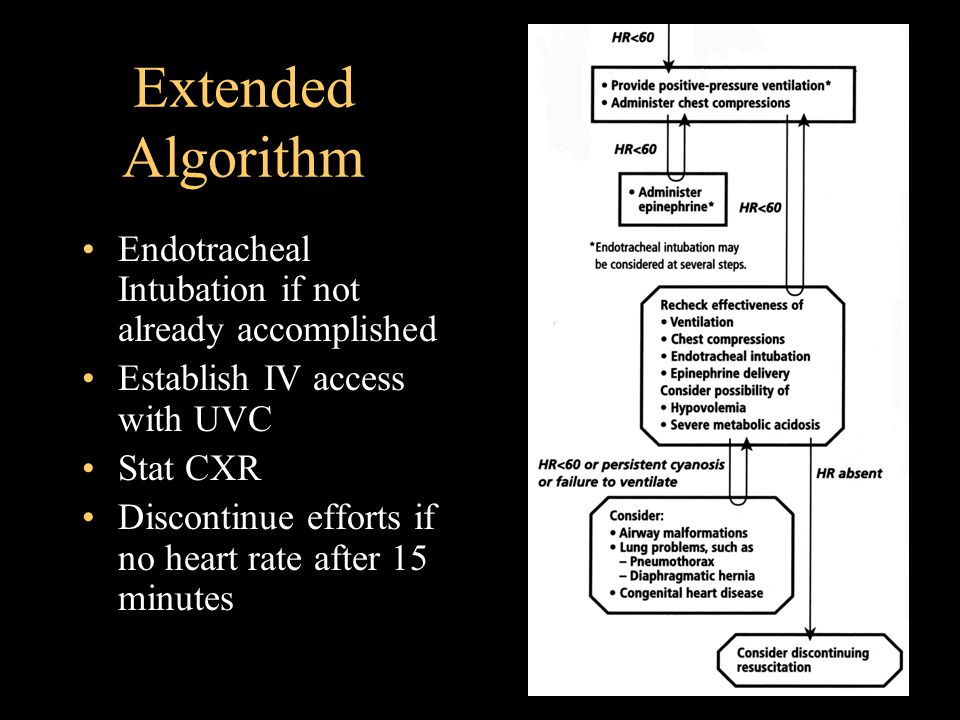 Extended Algorithm Endotracheal Intubation if not already accomplished