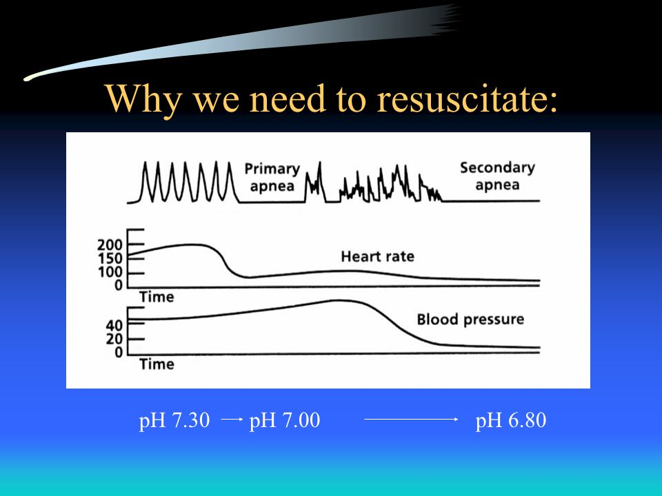 Why we need to resuscitate: