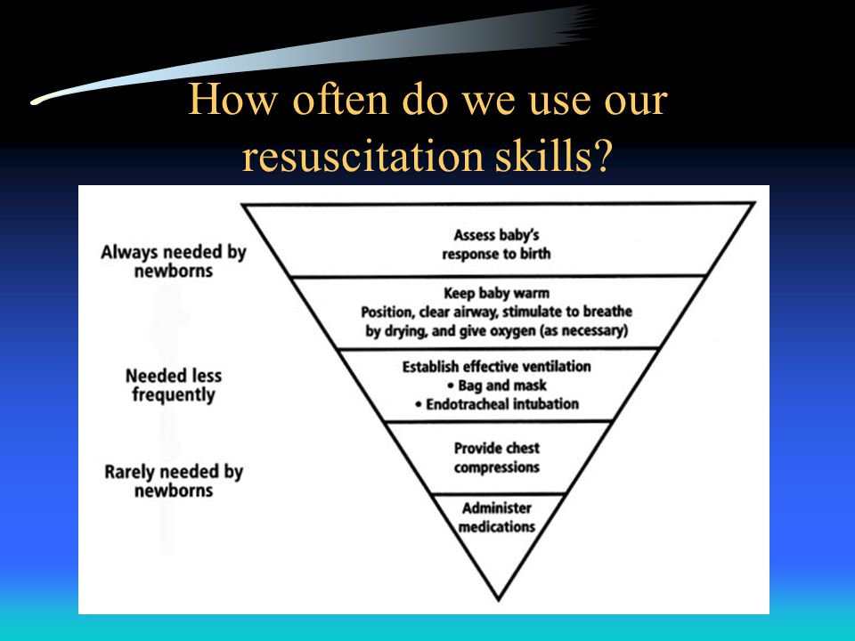 How often do we use our resuscitation skills
