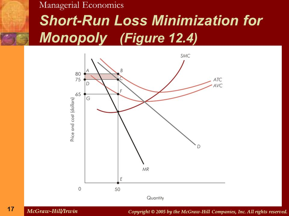 Short-Run Loss Minimization for Monopoly (Figure 12.4)