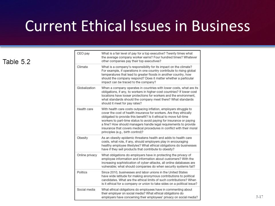 Current Ethical Issues in Business