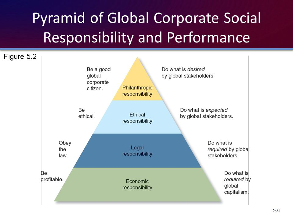 Pyramid of Global Corporate Social Responsibility and Performance