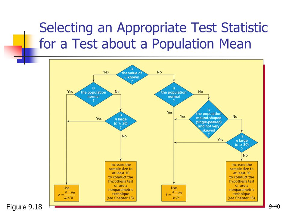 Selecting an Appropriate Test Statistic for a Test about a Population Mean