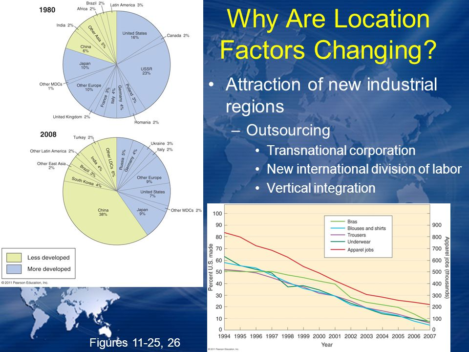 Why Are Location Factors Changing