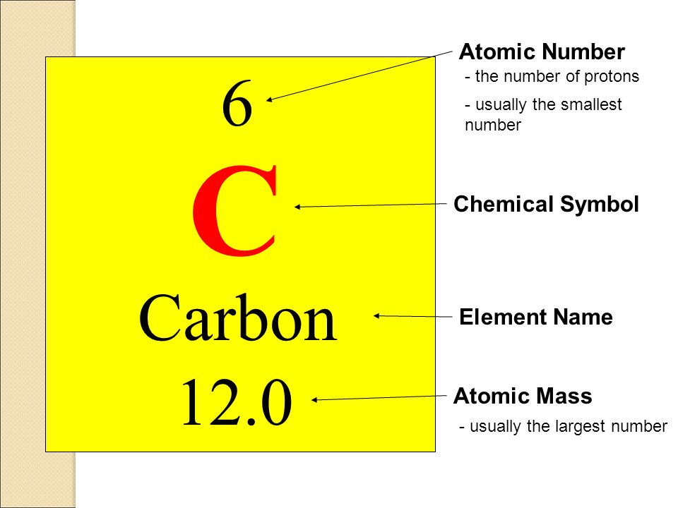 C 6 Carbon 12.0 Atomic Number Chemical Symbol Element Name Atomic Mass