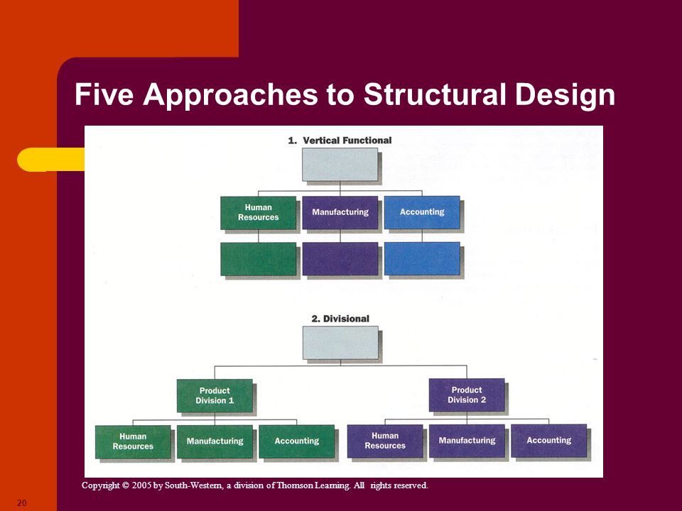 Five Approaches to Structural Design