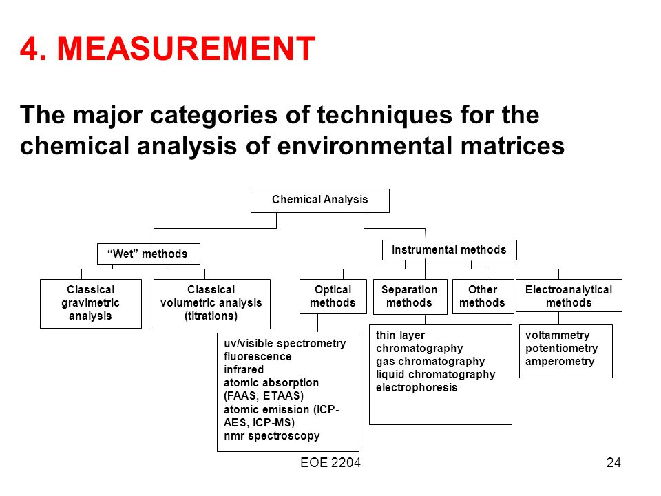 methods of environmental analysis
