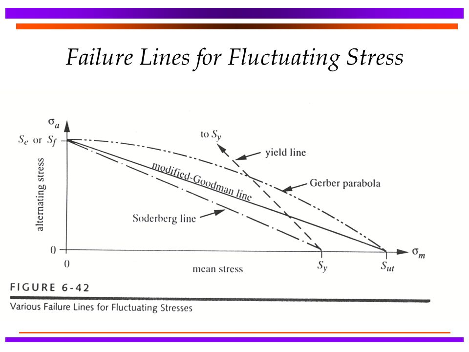 Failure Lines for Fluctuating Stress