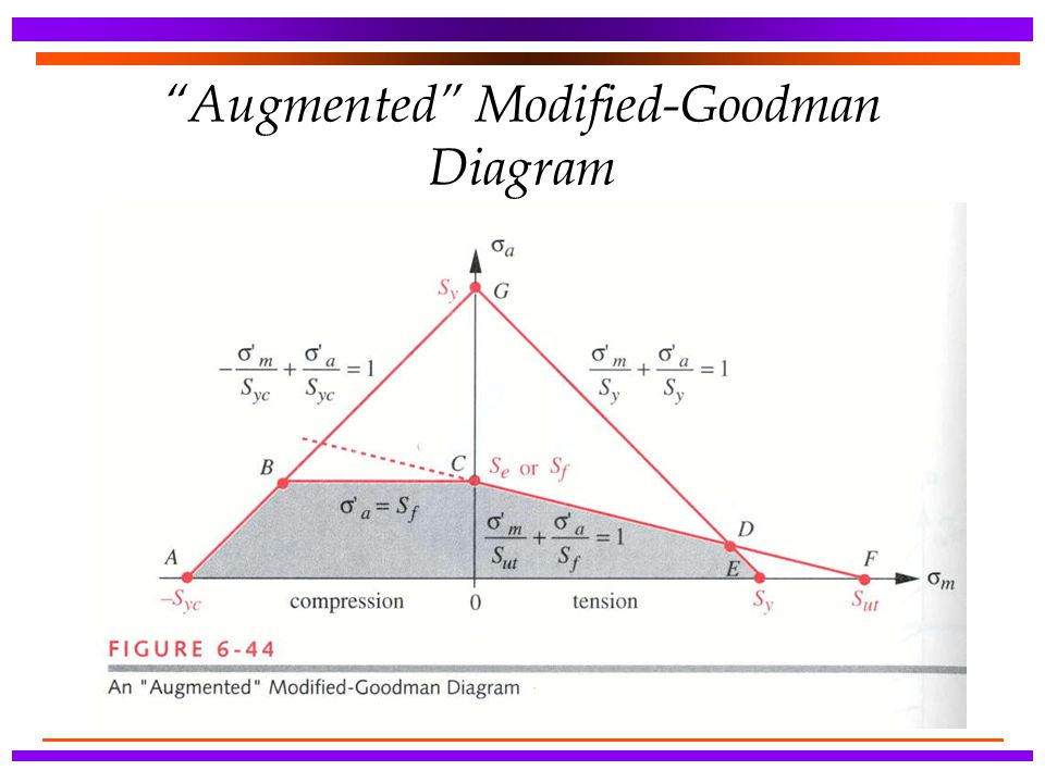 Augmented Modified-Goodman Diagram