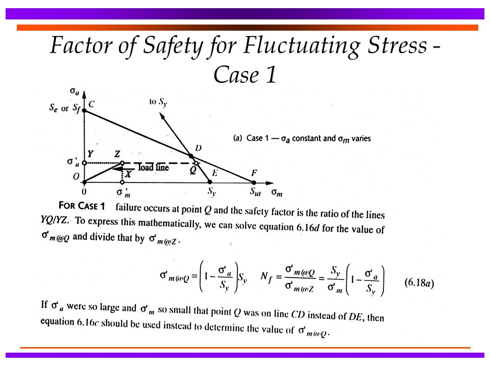Factor of Safety for Fluctuating Stress - Case 1