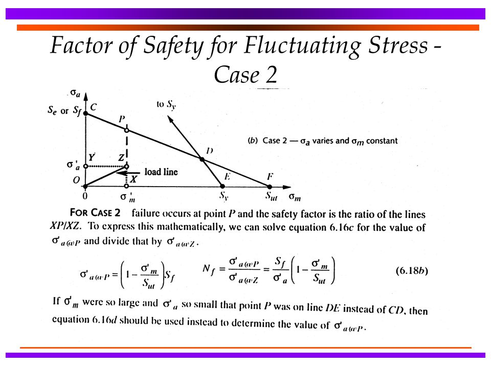 Factor of Safety for Fluctuating Stress - Case 2