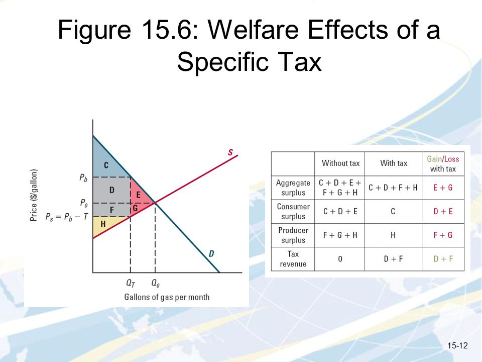 Figure 15.6: Welfare Effects of a Specific Tax