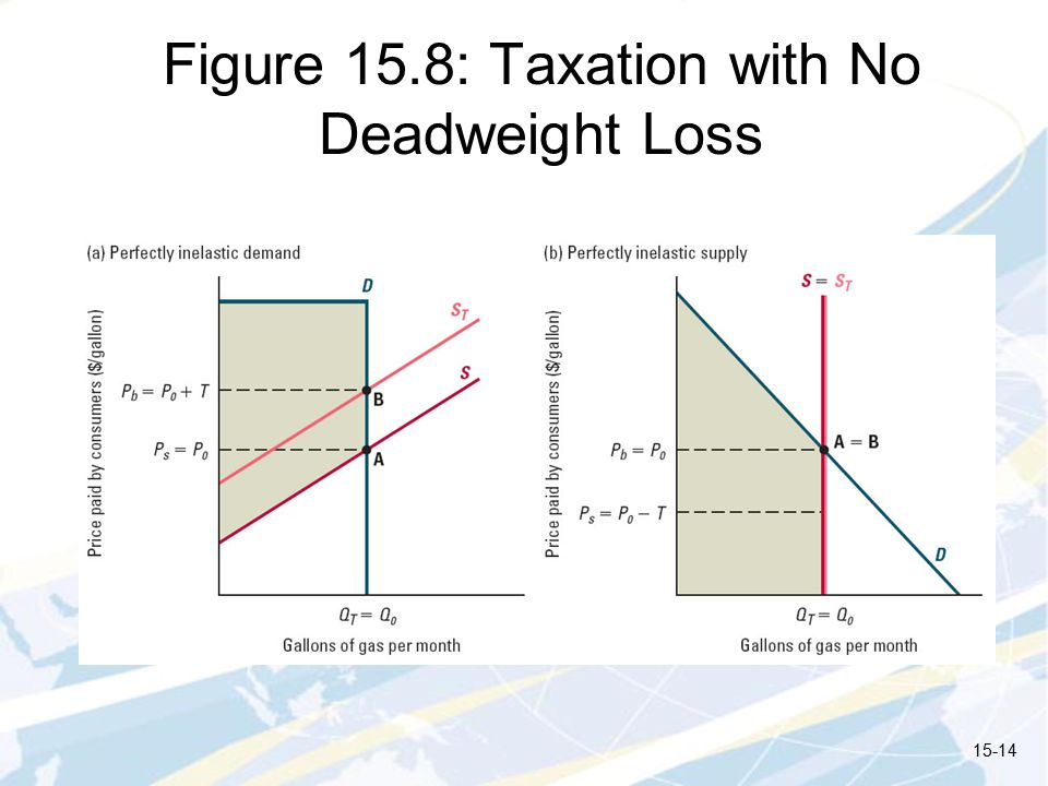 Figure 15.8: Taxation with No Deadweight Loss