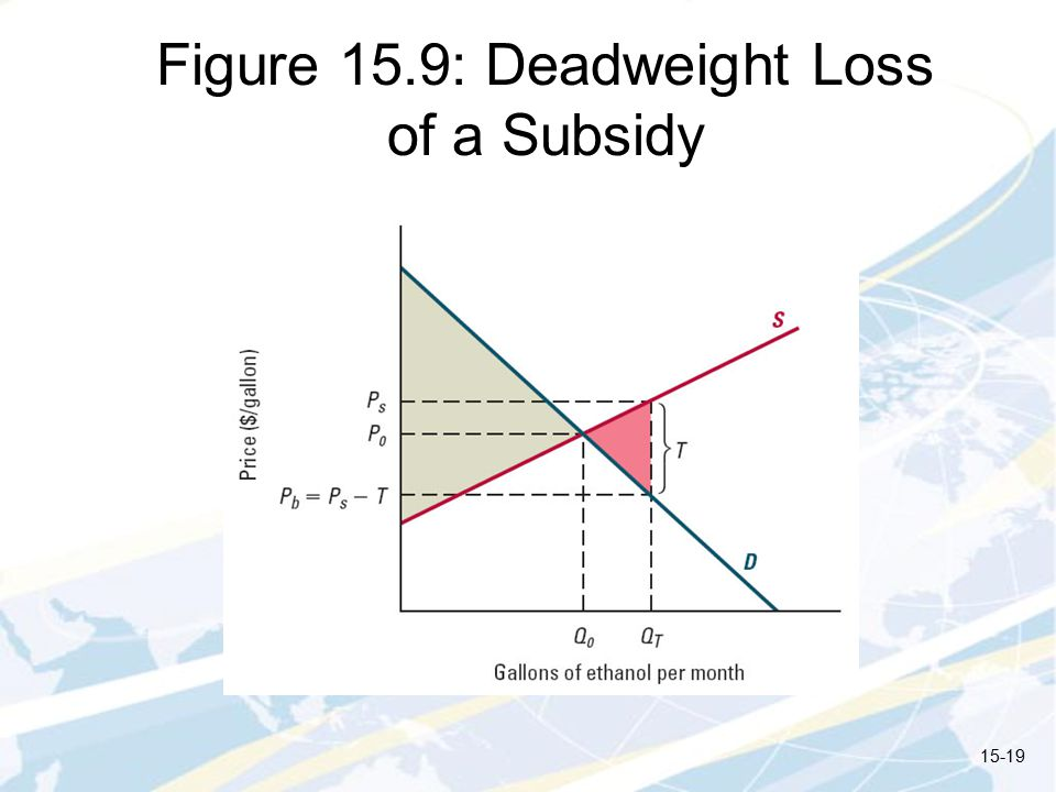 Figure 15.9: Deadweight Loss of a Subsidy