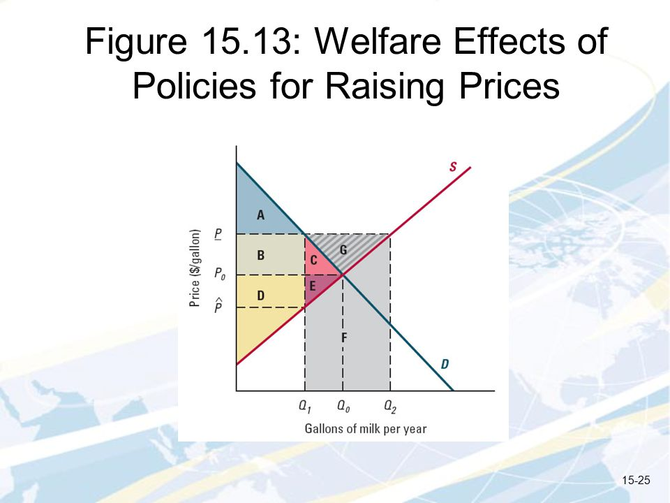 Figure 15.13: Welfare Effects of Policies for Raising Prices