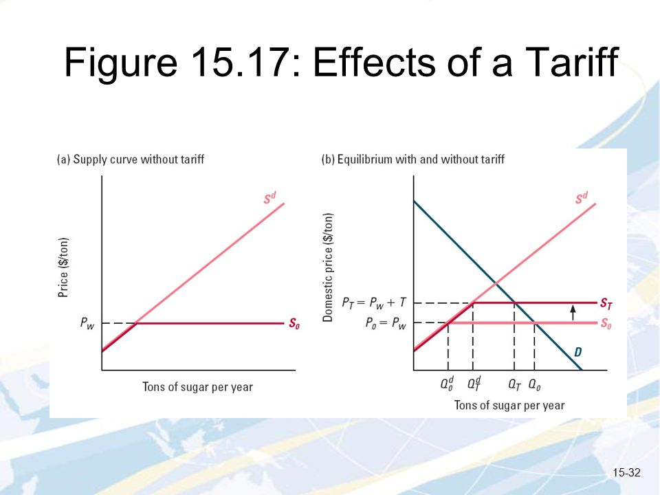 Figure 15.17: Effects of a Tariff