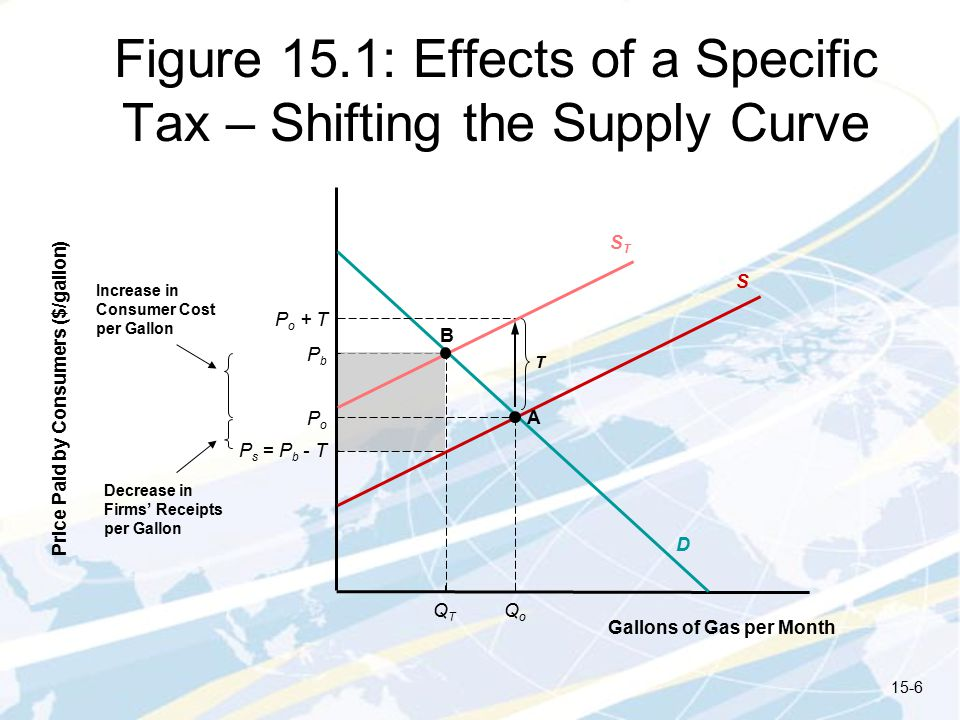 Figure 15.1: Effects of a Specific Tax – Shifting the Supply Curve