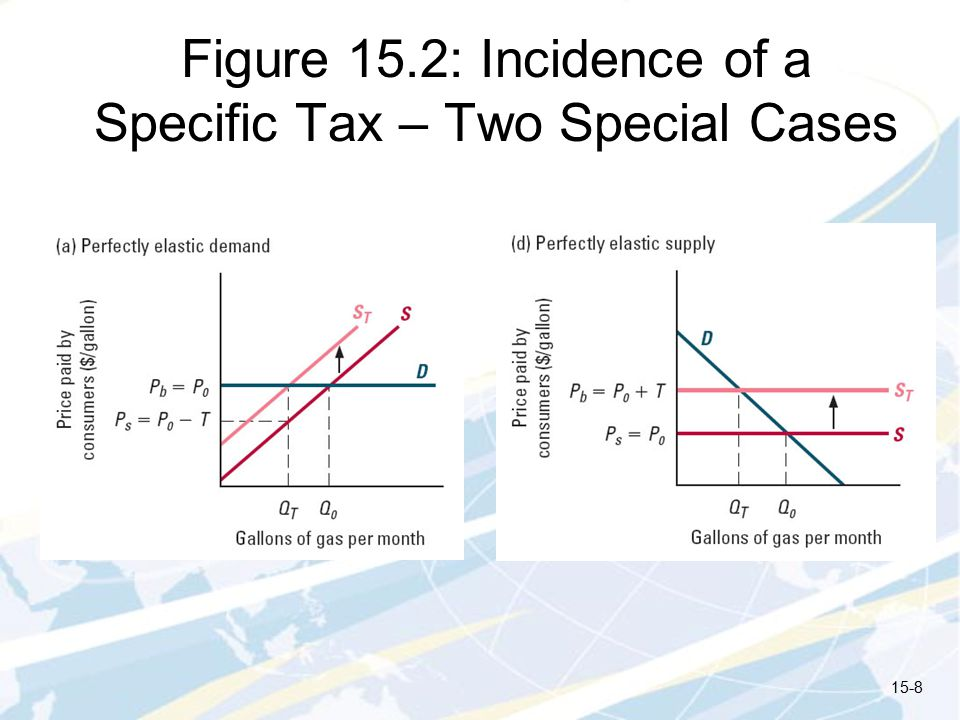 Figure 15.2: Incidence of a Specific Tax – Two Special Cases