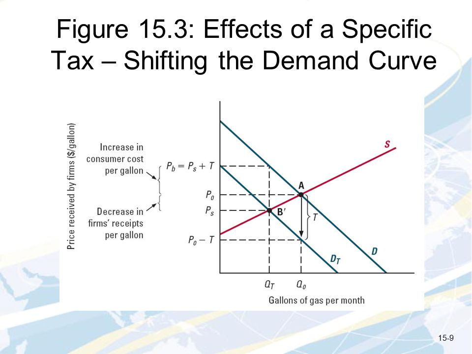 Figure 15.3: Effects of a Specific Tax – Shifting the Demand Curve
