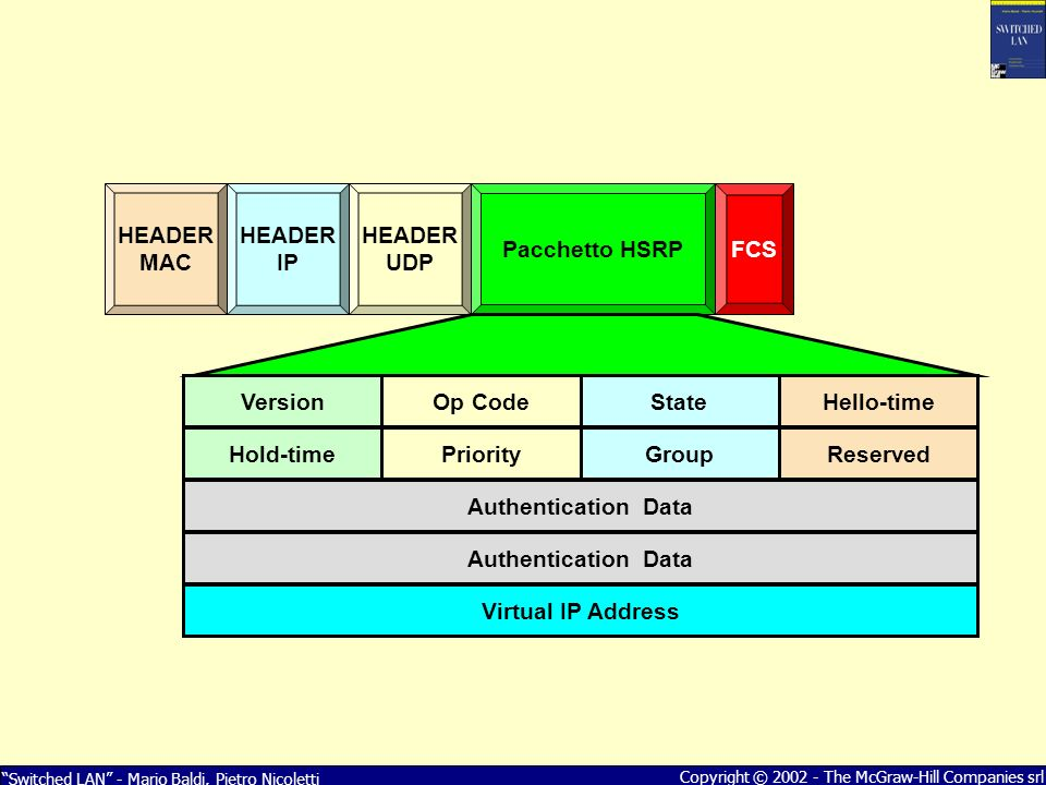 Version Op Code. State. Hello-time. Hold-time. Priority. Group. Reserved. Authentication Data.