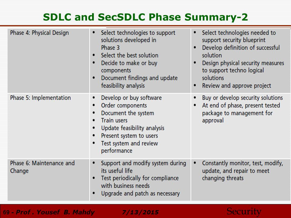 Information security introduction prof yousef b mahdy ppt download 69 sdlc and secsdlc phase summary 2 malvernweather Images