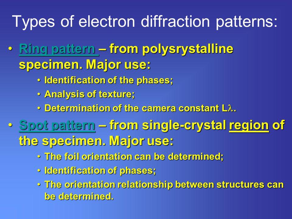 X-ray diffraction |authorstream.