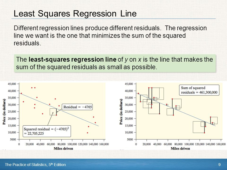 Least Squares Regression Line