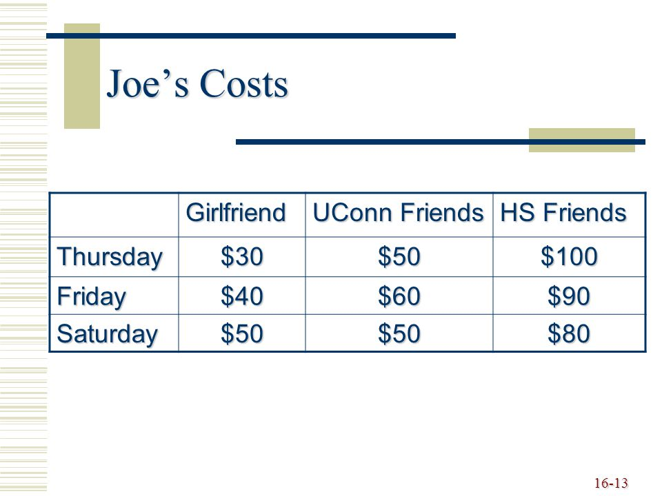 Joe's Costs Girlfriend UConn Friends HS Friends Thursday $30 $50 $100